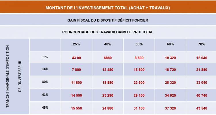 tableau investissement DF