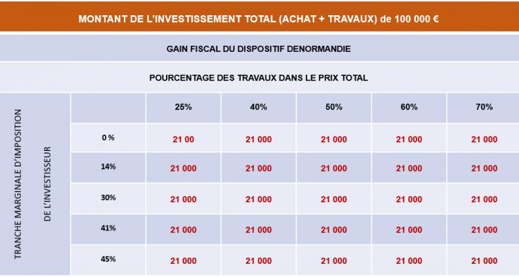 tableau investissement loi Denormandie
